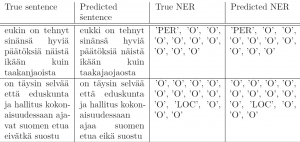 Sample NER annotations produced by the multi-task approach in four columns: True sentence, predicted sentence, true NER, predicted NER.